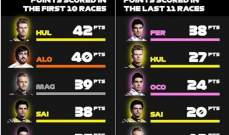 مقارنة وسط ترتيب الفورمولا 1