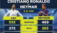 مقارنة بين كريستيانو رونالدو ونيمار بعمر ال27