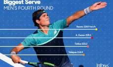 ميلوس راونيتش صاحب اقوى ارسال في بطولة استراليا المفتوحة