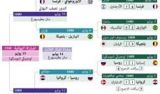 تعرف على مواجهات دور ربع نهائي كاس العالم 2018