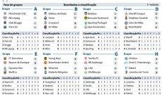 ترتيب دور المجموعات من دوري ابطال اوروبا بعد نهاية الجولة الاولى