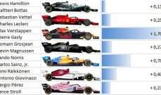 مقارنة بين زملاء فرق الفورمولا 1
