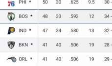NBA: بروكلين واورلاندو اخر المنضمين الى النهائيات شرقياً