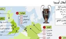 18 لقبا لاسبانيا في دوري الابطال وللريال الحصة الاكبر