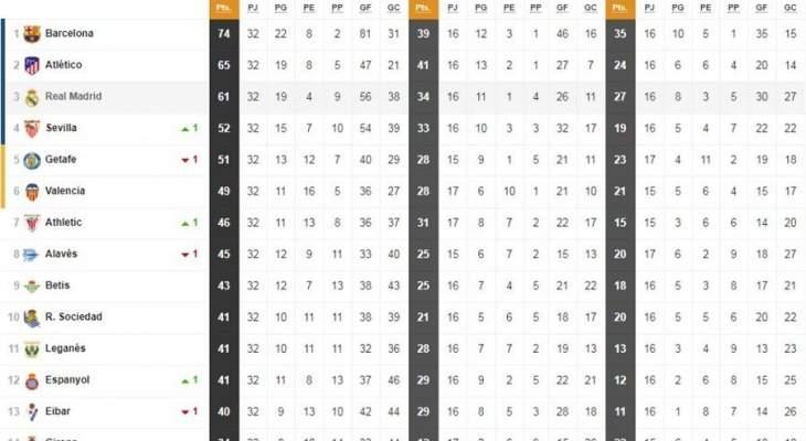 تقنية الحكم المساعد ساهمت في رفع عدد نقاط ريال واتلتيكو مدريد